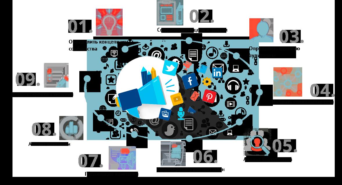 Продвижение в социальной сети