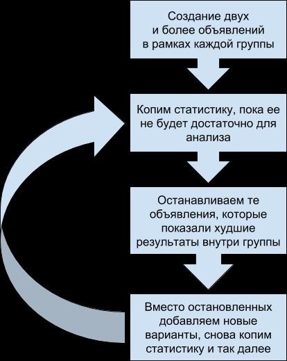 Сайт яндекс директ